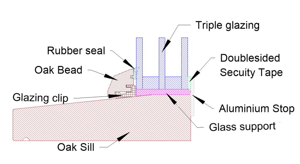Window bottom cross section